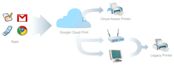 Esquema Google Cloud Print